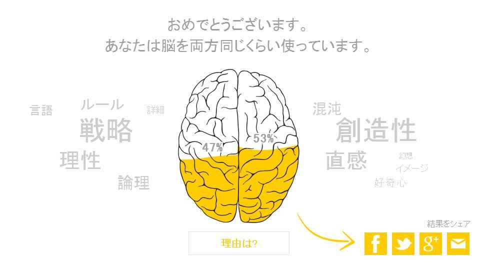 左脳 診断 右脳