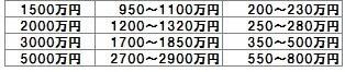 1000man_tedori5
