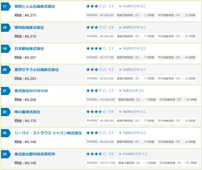 jikyu_rankingu3
