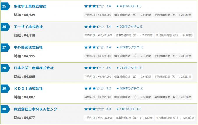 jikyu_rankingu4