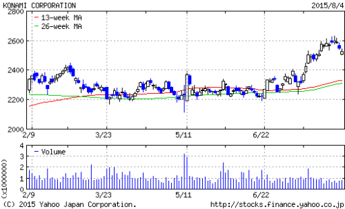 konami_stock