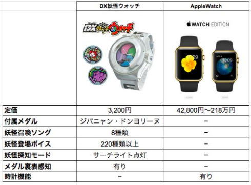 Apple_compare (5)