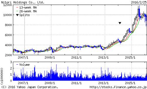 nitori_stock