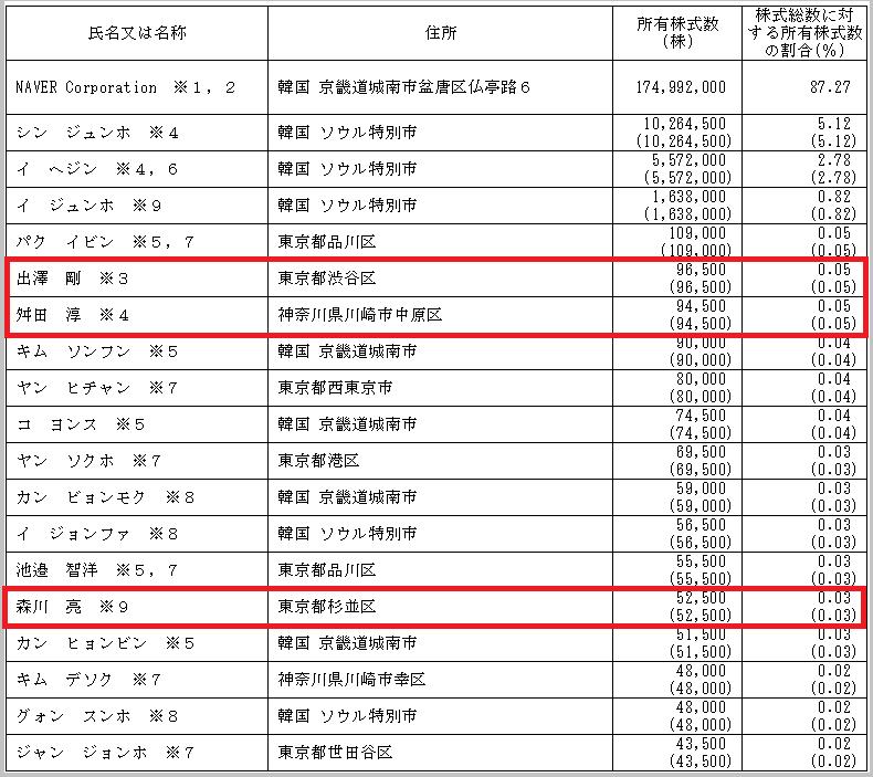 LINE_IPO (2)