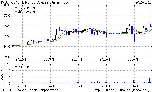 macd_stock