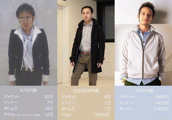 67万円男がもし右側のイケメン外国人の顔と入れ替わったらやはり受け取る印象は全く違ってくるはずだ。つまり、ファッションにいくらお金をかけても無駄。