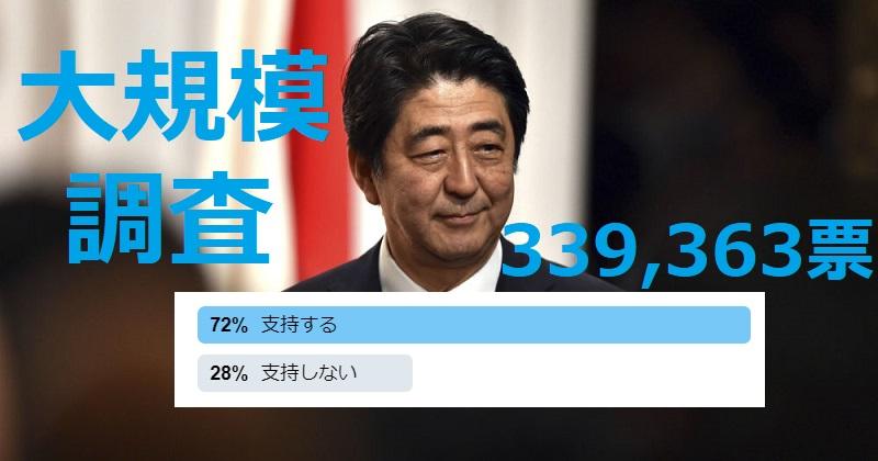 画像 安倍内閣の支持率は72%の超高水準!netgeekのネット世論調査で判明